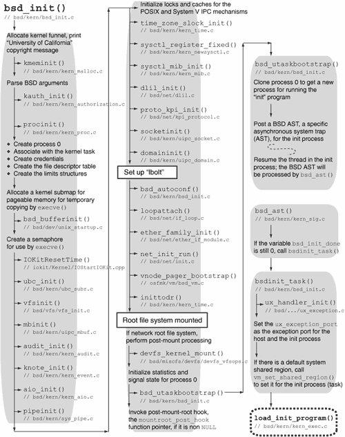 Intrebari frecvente despre programarea cu Winsock: Articole