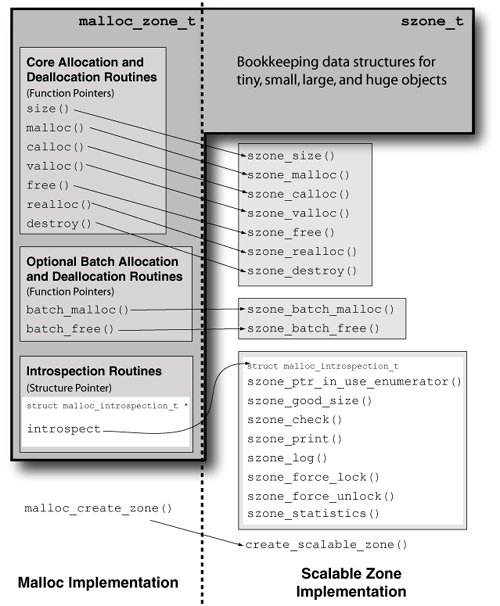 Section 8 15  Memory Allocation in User Space | Mac OS X Internals
