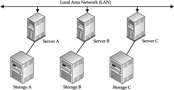 Figure 2-1 Directly connected storage in traditional client/server environments  sc 1 st  Flylib.com & Chapter 2: The Battle for Size and Access | Storage Networks: The ...
