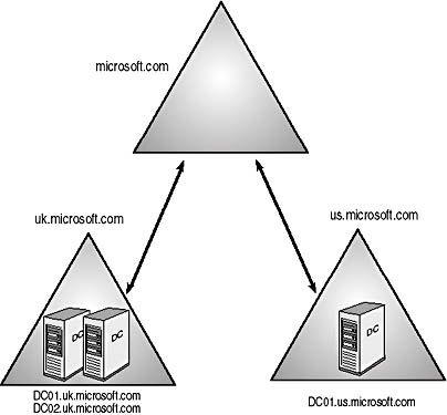 Lesson 2  Placing Domain Controllers in Sites   MCSE