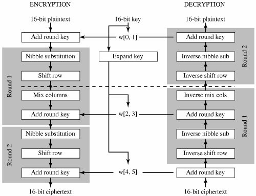 Appendix 5B Simplified AES   Cryptography and Network
