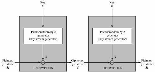 section 6 3 stream ciphers and rc4 cryptography and networkfigure 6 8 stream cipher diagram