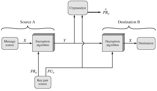 Section 91 principles of public key cryptosystems cryptography figure 93 public key cryptosystem authentication ccuart Choice Image