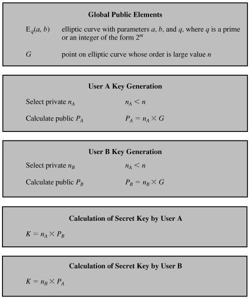diffie hellman key exchange Implementation of diffie-hellman algorithm background elliptic curve cryptography (ecc) is an approach to public-key cryptography, based on the algebraic structure of elliptic curves over finite fields.