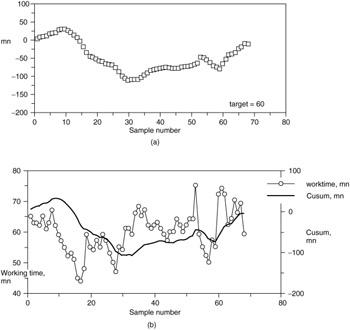 CUMULATIVE SUMMATION (CUSUM) CONTROL CHARTS   Six Sigma and