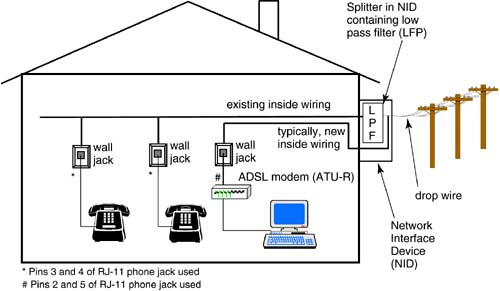 12 1 home network media dsl advances figure 12 1 customer premises configuration shared splitter