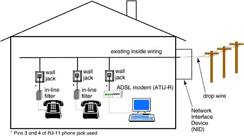 Telephone Network Interface Wiring Diagram from flylib.com