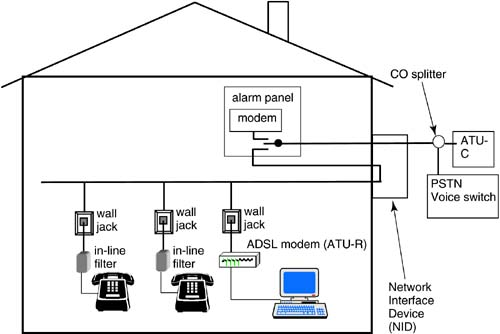 12 1 home network media dsl advances wiring configuration for home splitterless adsl and an alarm system