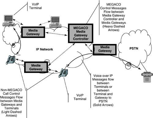 16 4 VoDSL Architectures | DSL Advances