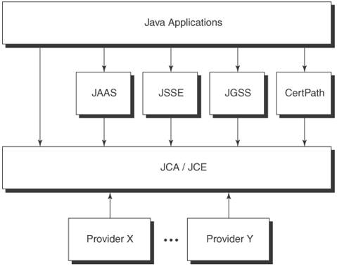 Java extensible security architecture core security for Java 7 architecture