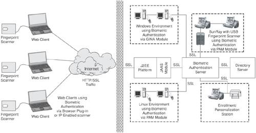 biometric based web security using ridges Use of biometric security in cloud computing is progressively gaining ground in terms of usage for its advantages cloud based services are usually accessed through a web-based user interface that can either be a web browser or biometric security biometric spoofing biometric technology.