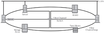 Figure 2 With a Storage Area Network (SAN) a high-speed interface such as Fibre Channel connects storage devices to servers and the rest of the network.  sc 1 st  Flylib.com & Storage Area Networks | Lan Tutorial With Glossary of Terms: A ...