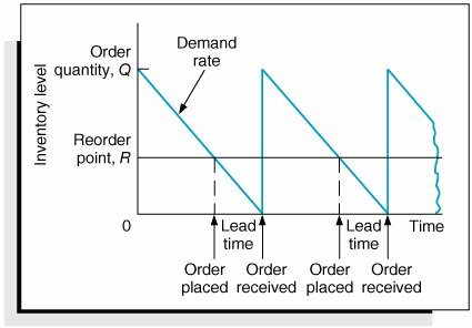 economic order quantity and cycle service Economic order quantity (eoq) ctlsc1x - supply chain and logistics fundamentals lesson: economic order quantity (eoq) replenishment model assumptions eoq sensitivity wrt order cycle time.