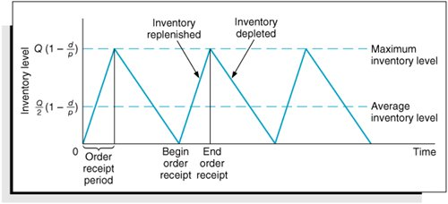 economic order quantity and economic production It is very essential to manage inventories efficiently so as to avoid the costs of changing production rates the objective is to find the economic order quantities for both the retailer and the warehouse which w harris's economic order quantity model of 1915.