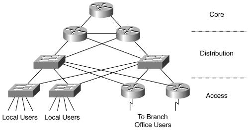 cisco campus network design fundamentals pdf