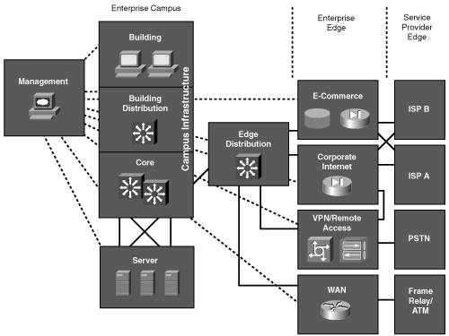 VMware vSphere Network Design     Case Study   Design Methodology