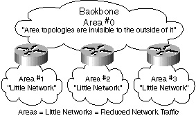 ospf network design solutions pdf