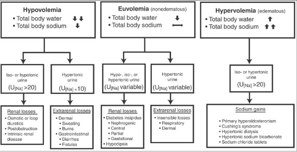 Figure 2 2 diagnostic approach to hypernatremia ↑ increased
