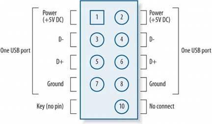 Prime 865 Ibm Usb Wiring Diagram Front Standard Electrical Wiring Diagram Wiring Cloud Favobieswglorg