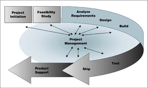 Extreme Project Management