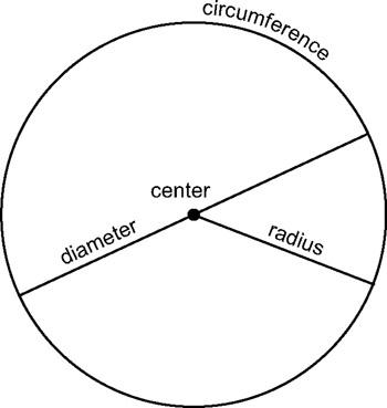 Radius Of Circle. radius worksheets, circle