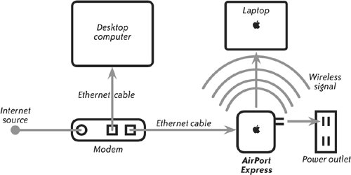 airport extreme and airport express