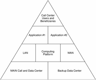 6 4 The Project Pyramid   Complex IT Project Management: 16 Steps to