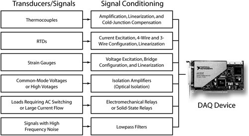 Signals 101 - LabVIEW for Everyone: Graphical Programming Made ...