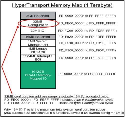 AMD HYPERTRANSPORTTM CONFIGURATION DRIVERS DOWNLOAD FREE