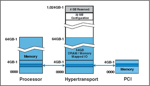 Computer Expansion Bus Downstream ht to Expansion Bus