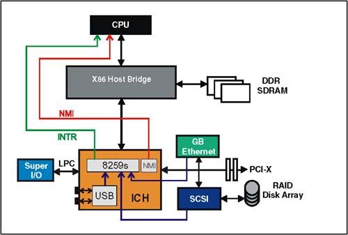 Legacy X86 Platform Single Processor 8259 Interrupt Controllers