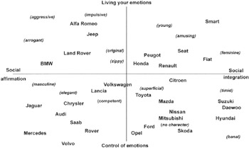 perceptual mapping of volkswagen Traditional techniques of perceptual mapping hypothesize that products are differentiated in a rolls royce, toyota celica, toyota lexus sc 400, and volkswagen.