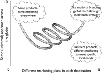 the global local dilemma A social dilemma is a situation in which an individual profits from selfishness unless everyone chooses the selfish  local and global environmental change the.