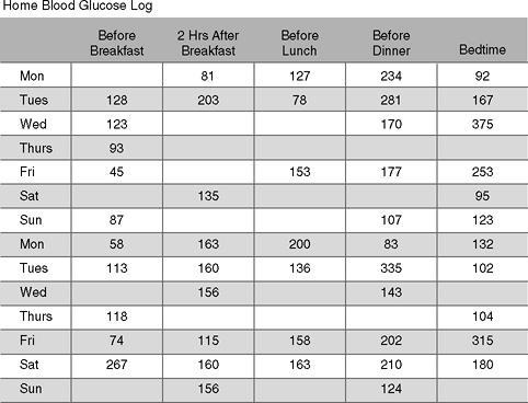 glucose logs