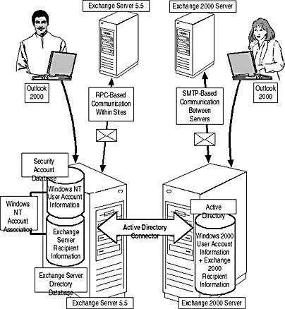 Lesson 3: Backward Compatibility and Interoperability