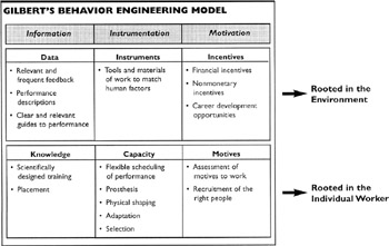 the human performance technology model Human performance technology (hpt), also known as human performance improvement (hpi), or human performance assessment (hpa), is a field of study related to process improvement methodologies such as lean management, six sigma, lean six sigma, organization development, motivation, instructional technology, human factors.