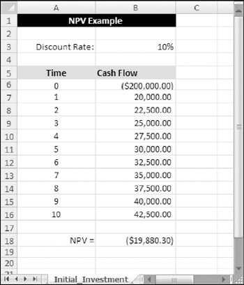 how to calculate npv and irr. Figure 12-2 shows a worksheet