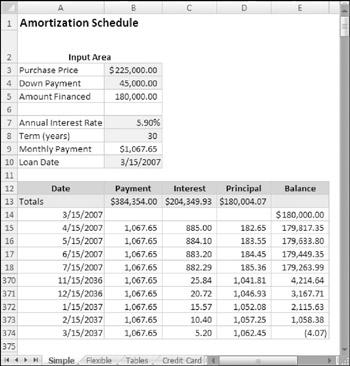 amortization schedule excel. excel amortization schedule