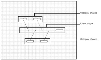 Showing cause and effect microsoft office visio 2003 inside out figure 9 13 visio sets up the bare bones of a fishbone diagram when you start a diagram with the cause and effect template ccuart Choice Image