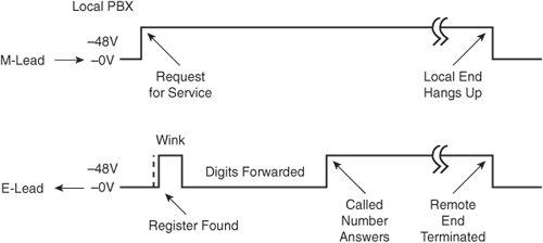 Analog Voice Fundamentals