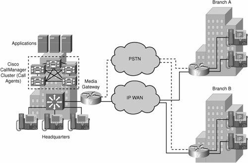VoIP Network Architectures | Cisco Voice over IP (CVoice