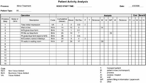 Section 28 multi cycle analysis lean sigma a practitioners guide example activity template for a patient as they pass through a process maxwellsz