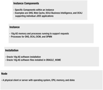 Architecture   Oracle Application Server 10g: J2EE Deployment and