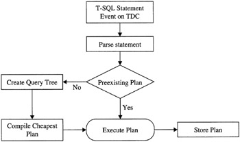 SQL, Query Optimization, and Query Processing | Microsoft