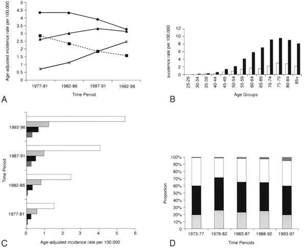 zinc molybdenum in development of esophageal cancer Esophageal cancer patients were zinc deficient  were low in molybdenum  coopersburg, pa, 1982.