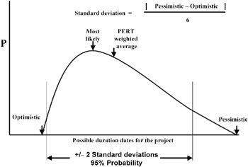 What is the PERT method? - The Project Management Question and ...