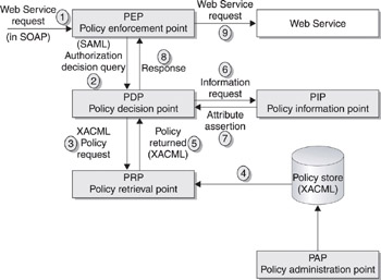 Rules In Xacml - Web Services Security