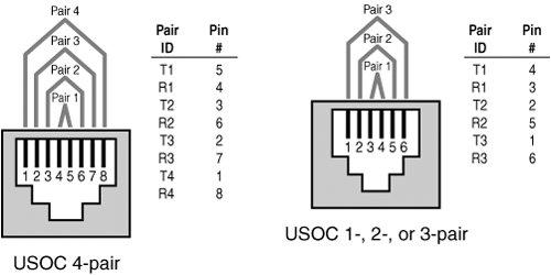 terminations and connections