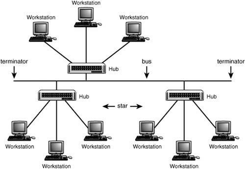 Hybrid Lan Topologies Upgrading And Repairing Networks