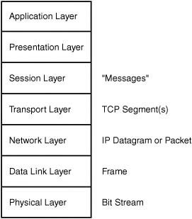 figure 135 the name of the information unit changes as it passes up or down the osi reference model stack - Ethernet Frames